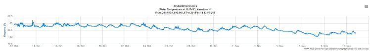 kawaihae temp oct-nov 2015
